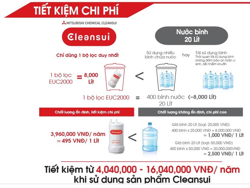 Lọc nước Cleansui - Giải pháp tiết kiệm chi phí