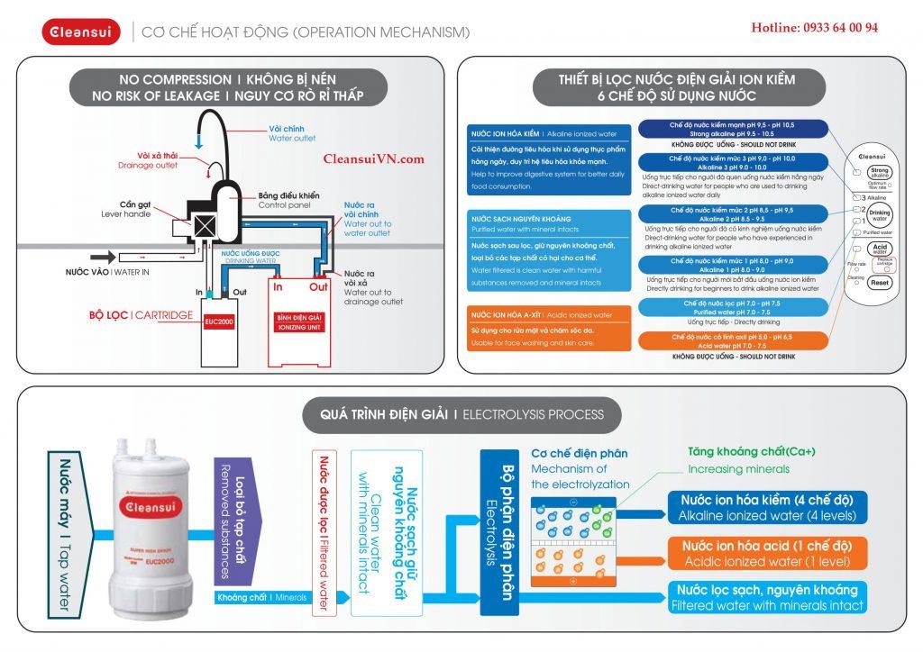 Các chế độ sử dụng lọc nước Cleansui EU301 / AL700