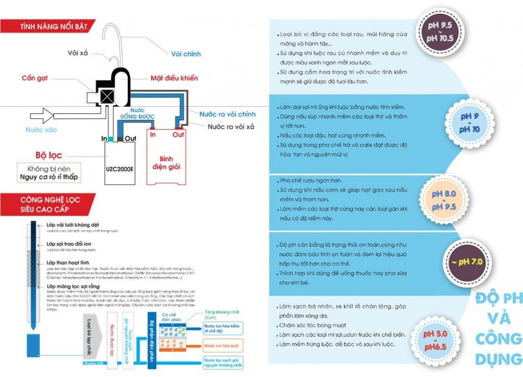 công dụng nước điện giải kiềm hóa CleanSui AL700E