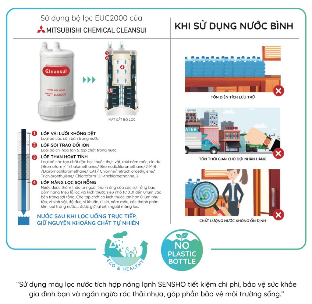 Lõi lọc Cleansui tích hợp trong máy lọc nước nóng lạnhSensho