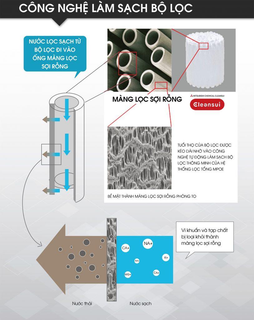 Lọc nước đầu nguồn Cleansui công nghệ làm sạch tự động