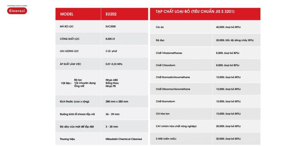 Máy lọc nước cleansui EU202- thông số kỹ thuật